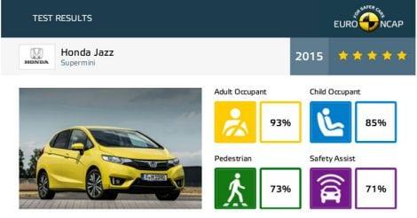 euroncap-2015-honda-jazz-datasheet