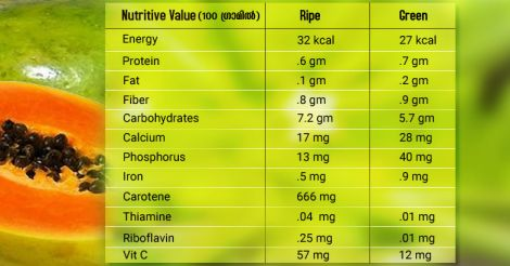 papaya-nutritive-value