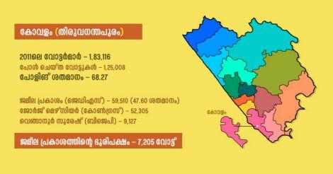 Kovalam-infographics