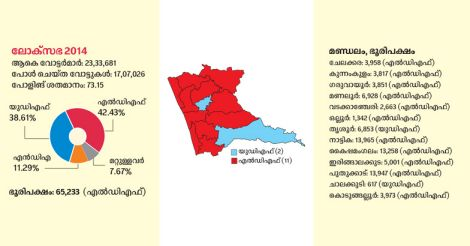 Thrissur-2