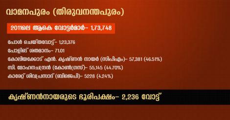 vamanapuram-info