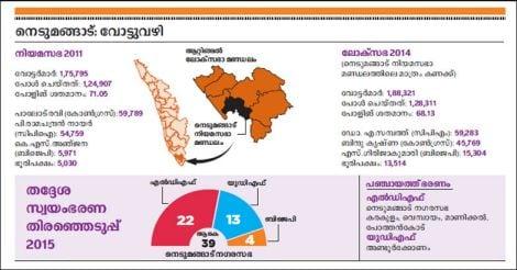 nedumangad-constituency