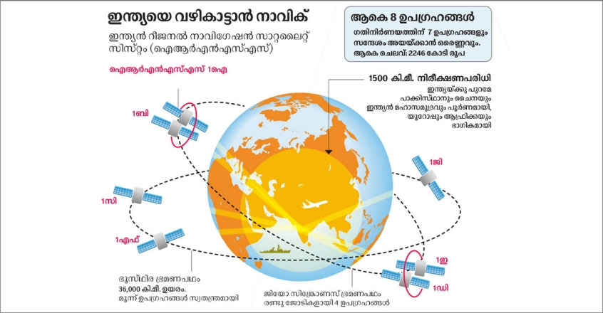 navIC-gps-system-of-india