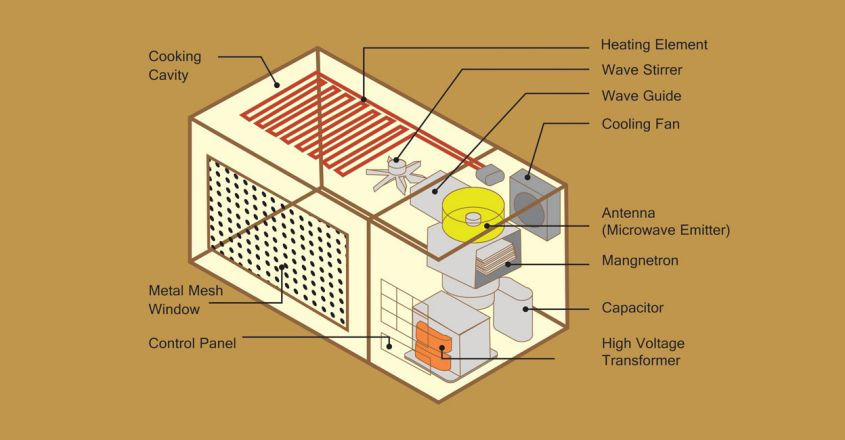 history-of-microwave-invention-of-microwave-oven1