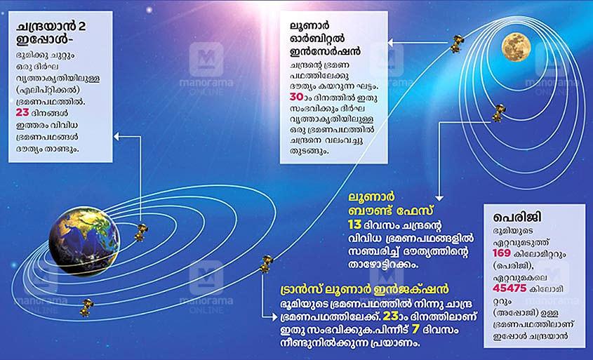 Chandrayaan-trajectory