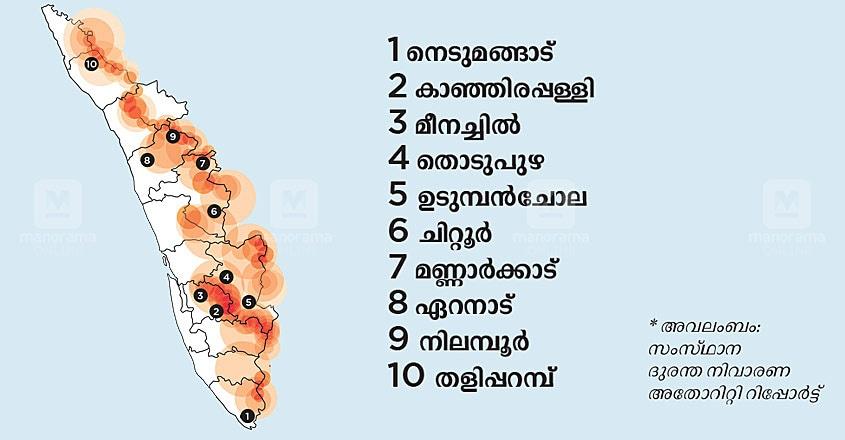 Kerala Floods Rain Landslide Map Infographics
