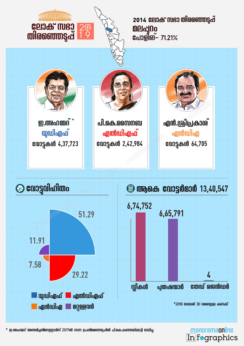 Malappuram lok sabha constituency map infographics