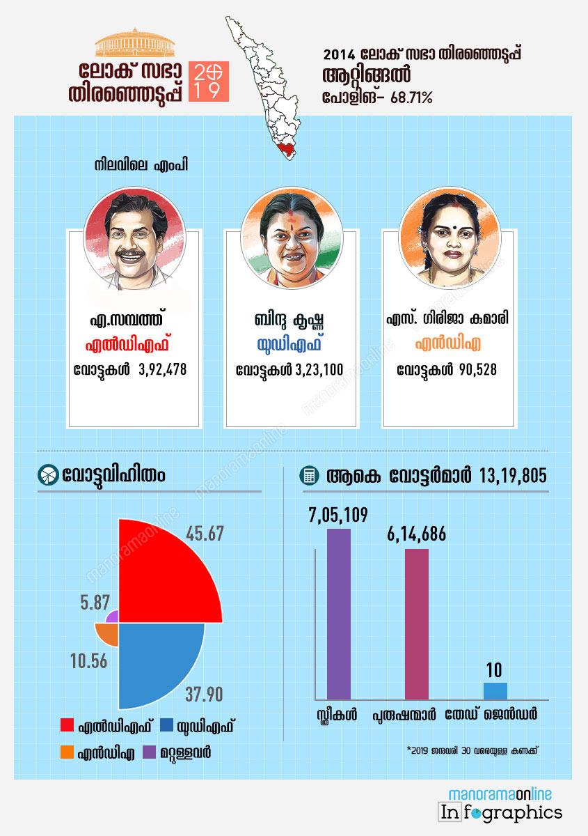 Attingal lok sabha constituency map infographics