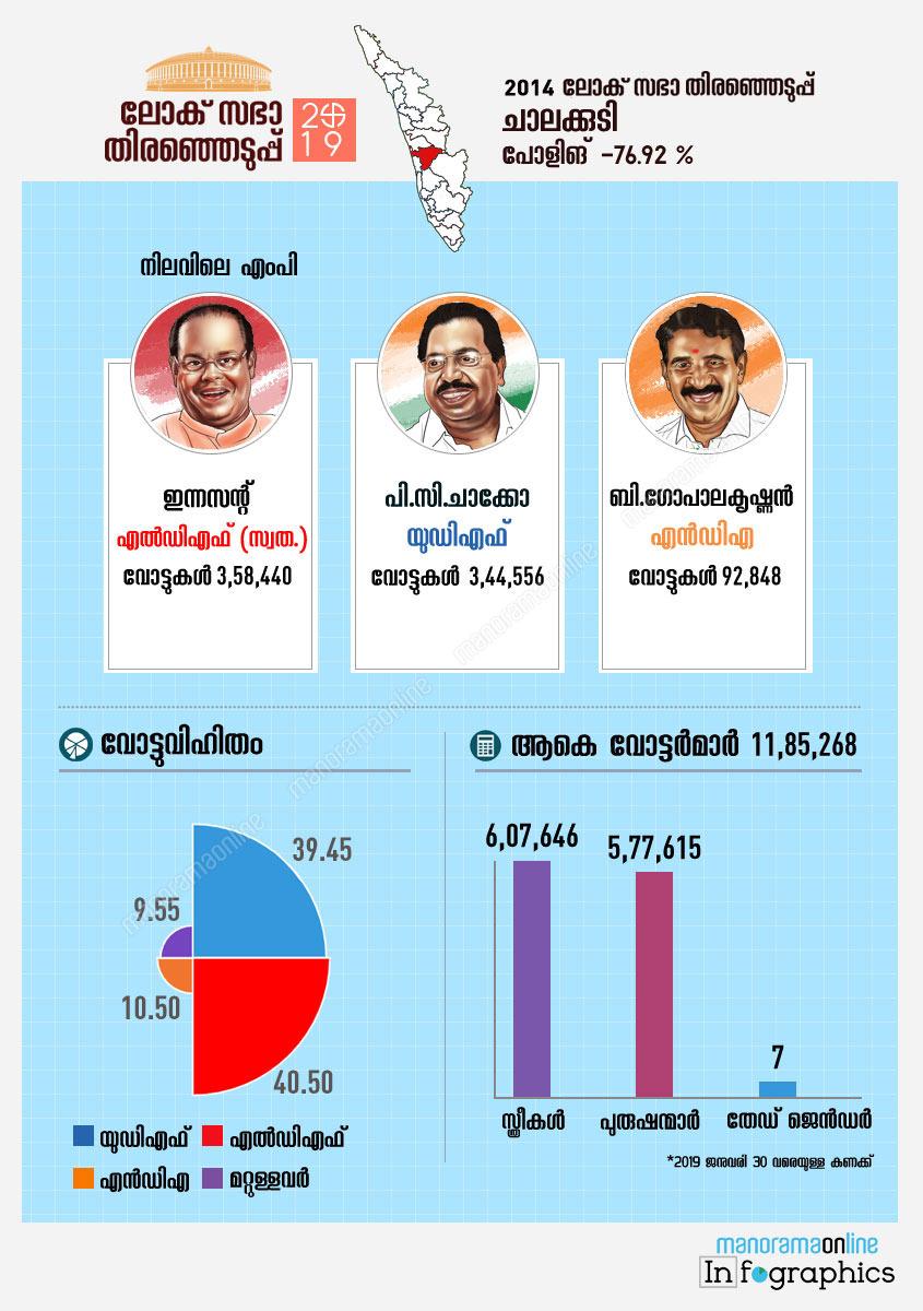 Chalakkudy lok sabha constituency map infographics