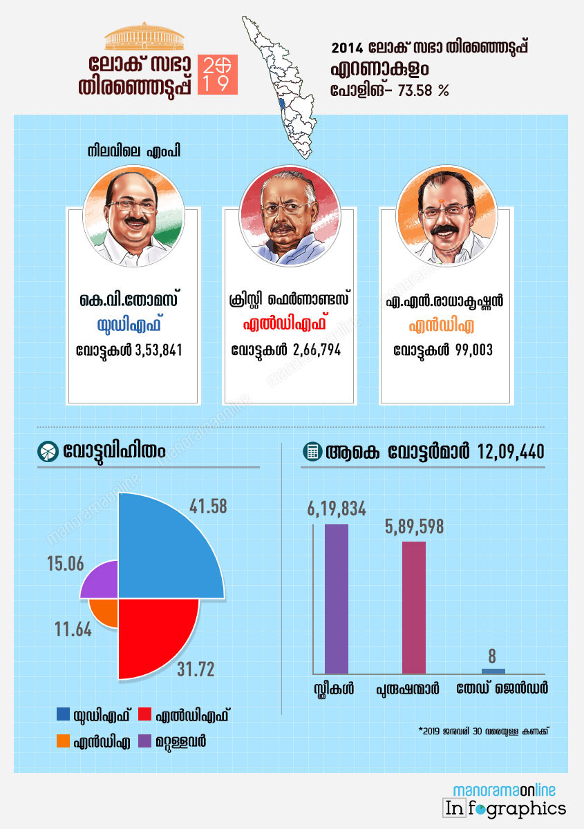 Ernakulam lok sabha constituency map infographics