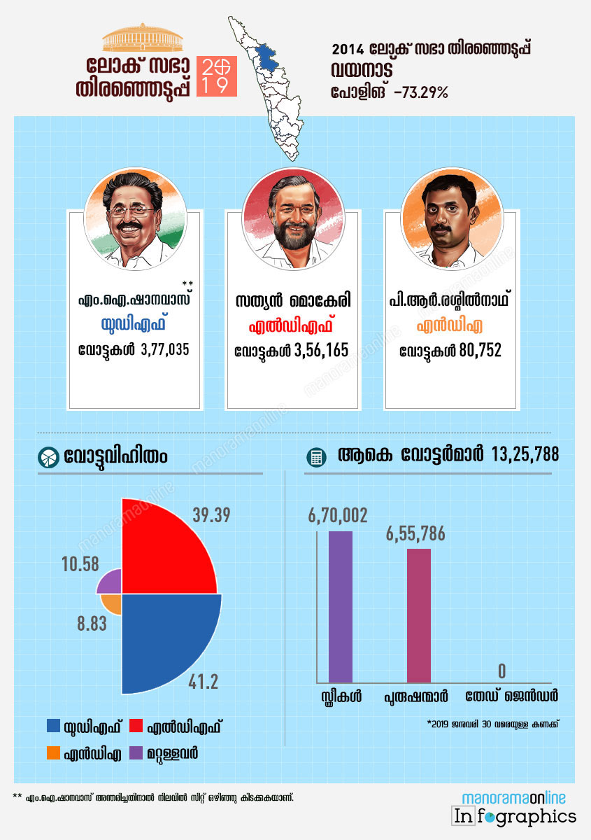 Wayanad lok sabha constituency map infographics