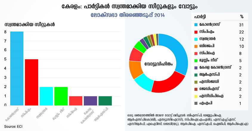 loksabha-election-2014-kerala-seat-share