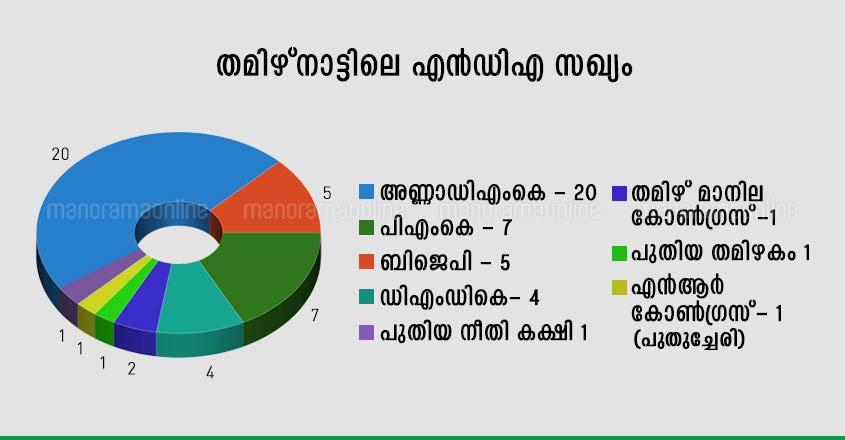 tamil-nadu-bjp-aiadmk-nda-alliance