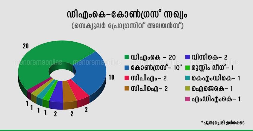 tamil-nadu-dmk-alliance-congress
