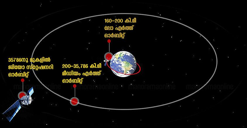 Earth-Lower-orbit-satellites