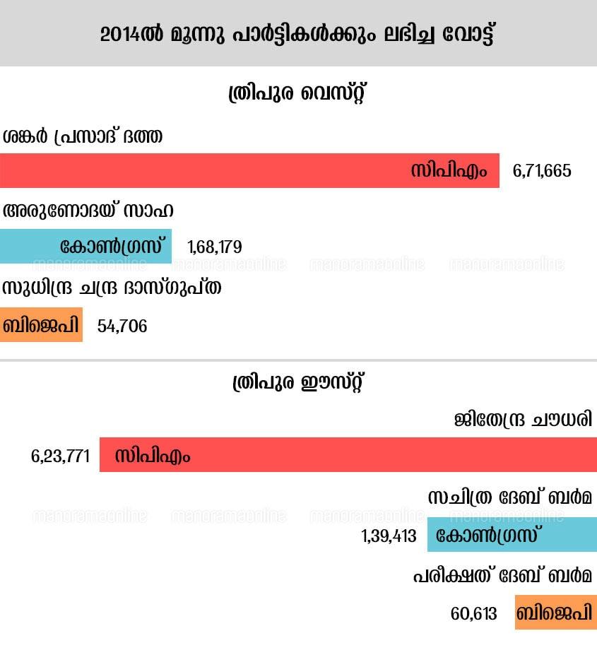 Tripura Lok Sabha Election 2014 Infographics