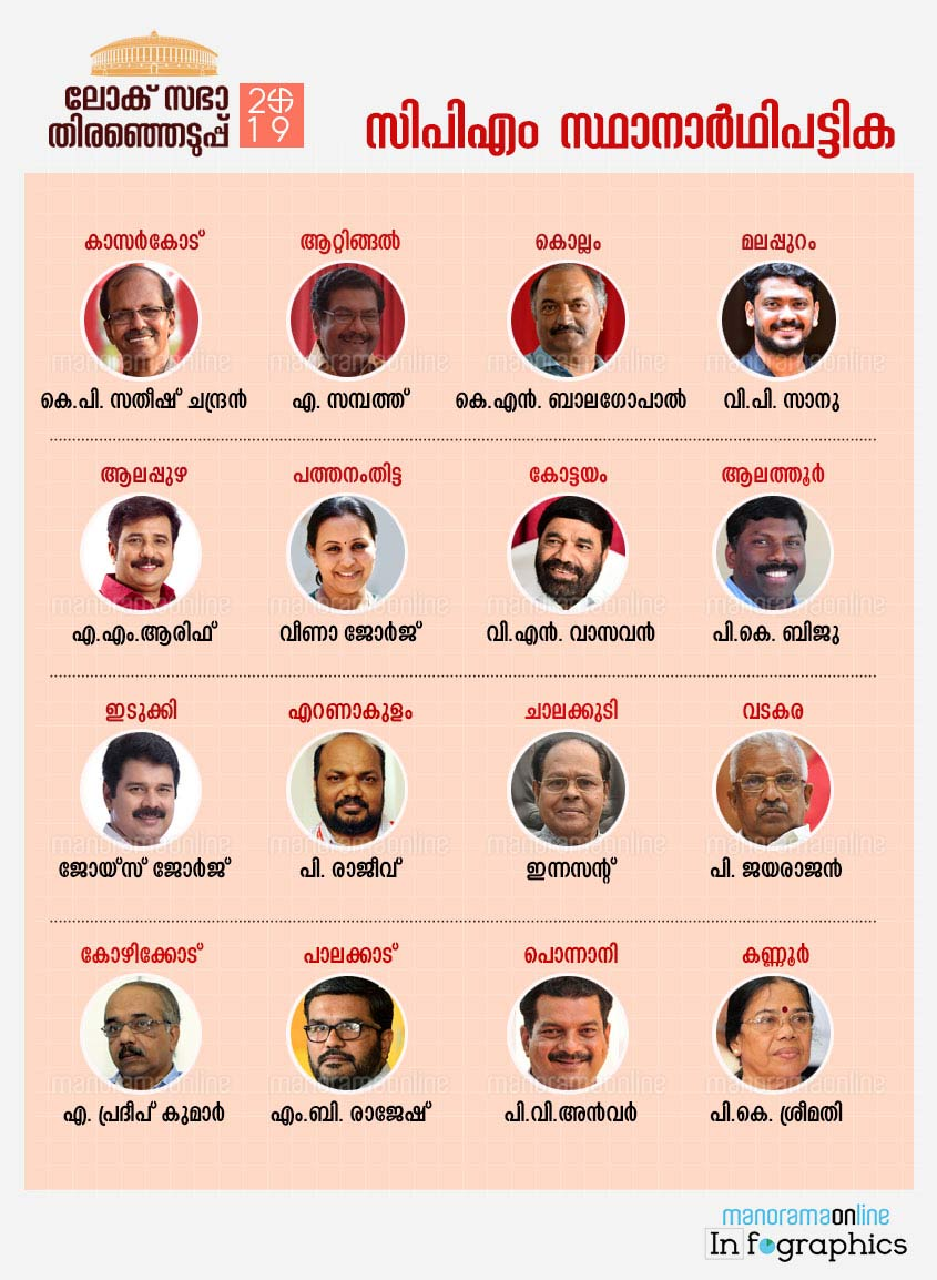 CPM-dandidate-list-2019-lok-sabha-election