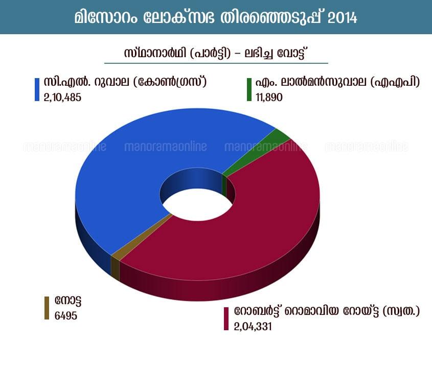 mizoram lok sabha election 2014 infographic