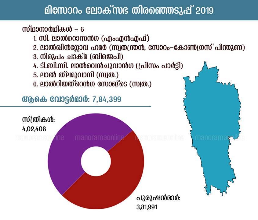 mizoram lok sabha election 2019 infographic