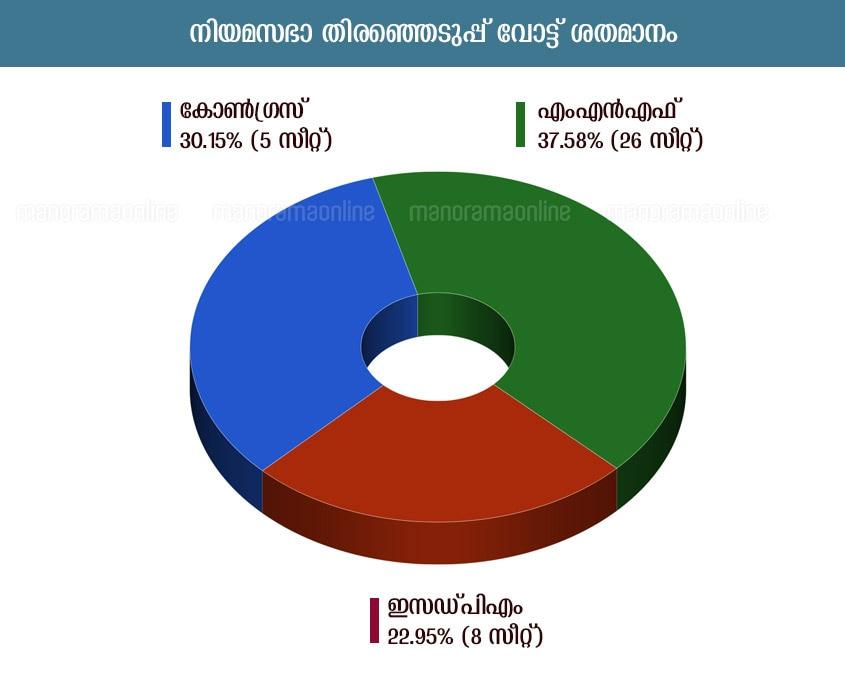 mizoram niyama sabha election infographic