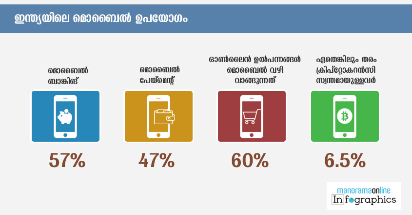 mobile usage in india infographics 2019