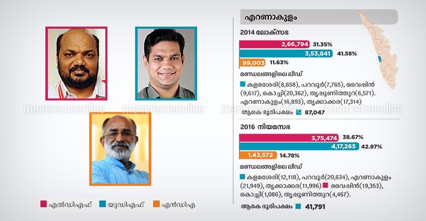 Ernakulam lok sabha constituency candidates 2019