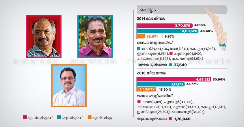 Kollam lok sabha constituency candidates 2019