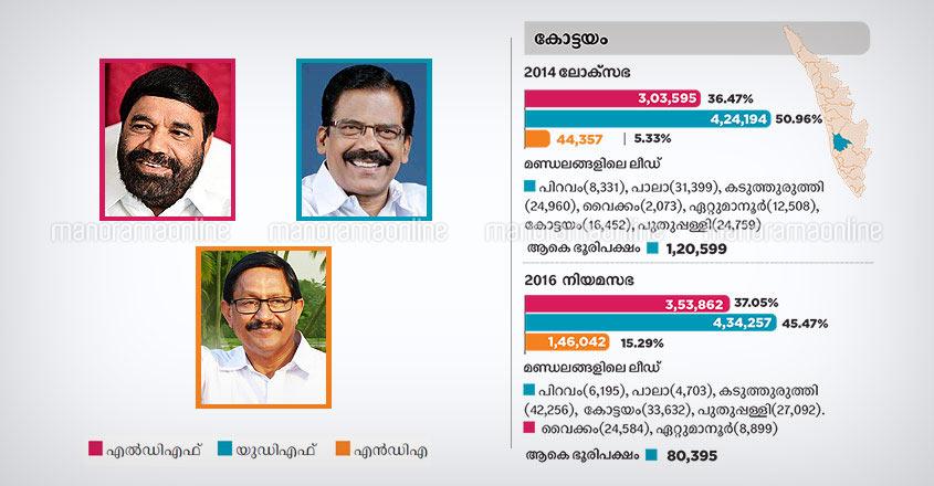 Kottayam lok sabha constituency 2019