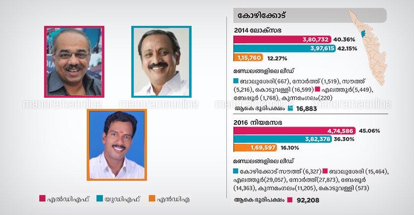 Kozhikode lok sabha constituency candidates 2019