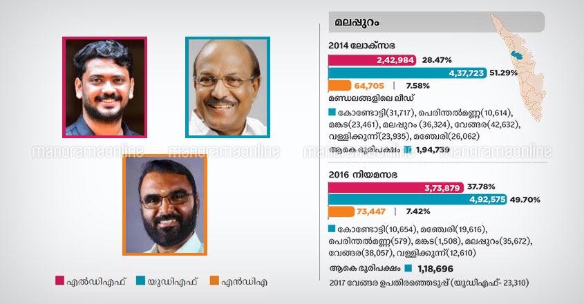 Malappuram lok sabha constituency candidates 2019, kerala infographics, chart, graph