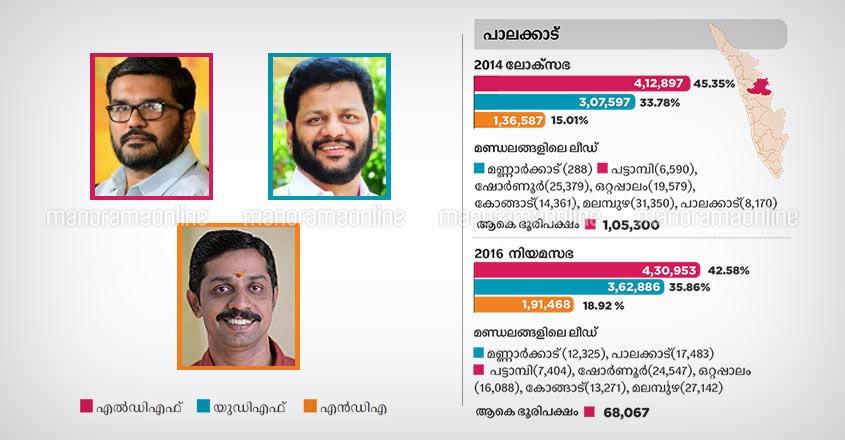 Palakkad lok sabha constituency candidates 2019
