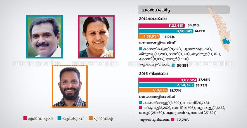 Pathanamthitta lok sabha constituency candidates 2019