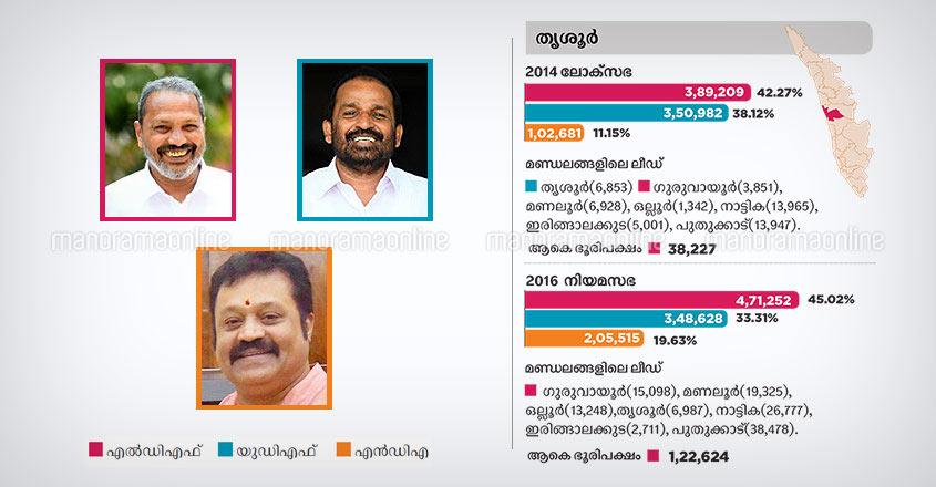 Thrissur lok sabha constituency candidates 2019