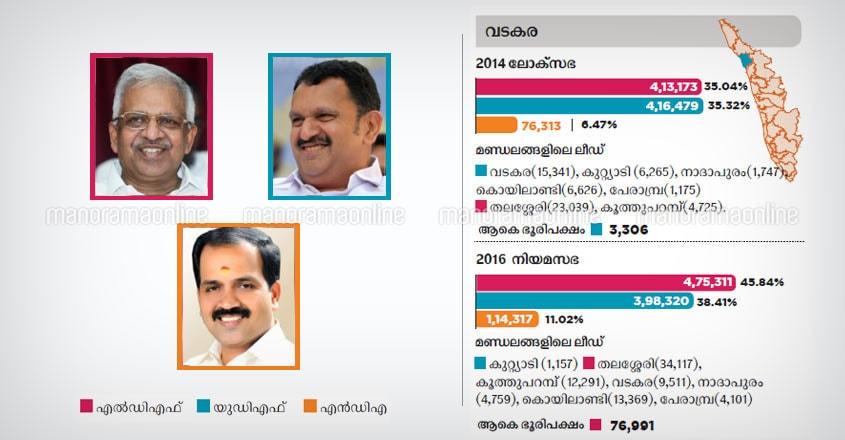 Vadakara lok sabha constituency candidates 2019