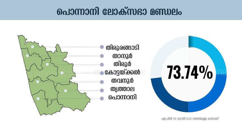 ponnani-lok-sabha-constituency-polling-percentage-infographics