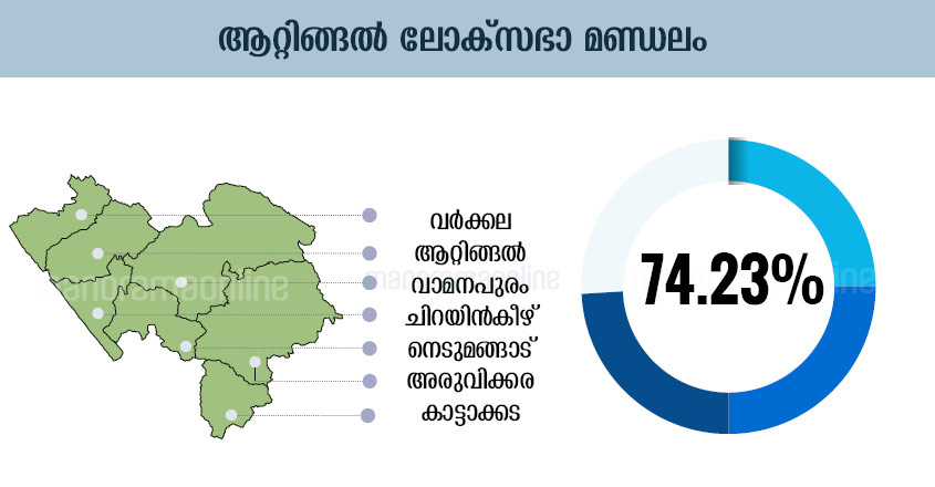 Kerala Election Chart, Kerala Election Graphics, Kerala Election Graph, Kerala Election Diagram, Kerala Election Table, Kerala Election Design , Kerala Election Schedule, Kerala Election Illustration, Kerala Election Plot, Kerala Election Map, Kerala Election Sketch, Kerala Election Drawing, Attingal Lok-Sabha-Election-Map-Infographics