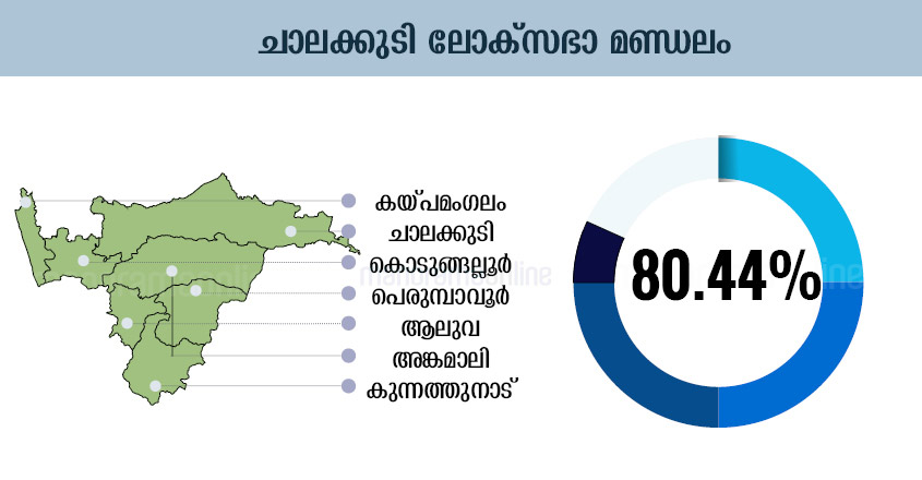 Kerala Election Chart, Kerala Election Graphics, Kerala Election Graph, Kerala Election Diagram, Kerala Election Table, Kerala Election Design , Kerala Election Schedule, Kerala Election Illustration, Kerala Election Plot, Kerala Election Map, Kerala Election Sketch, Kerala Election Drawing, Chalakkudy Lok-Sabha-Election-Map-Infographics