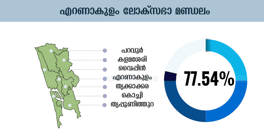 Kerala Election Chart, Kerala Election Graphics, Kerala Election Graph, Kerala Election Diagram, Kerala Election Table, Kerala Election Design , Kerala Election Schedule, Kerala Election Illustration, Kerala Election Plot, Kerala Election Map, Kerala Election Sketch, Kerala Election Drawing, Ernakulam Lok-Sabha-Election-Map-Infographics