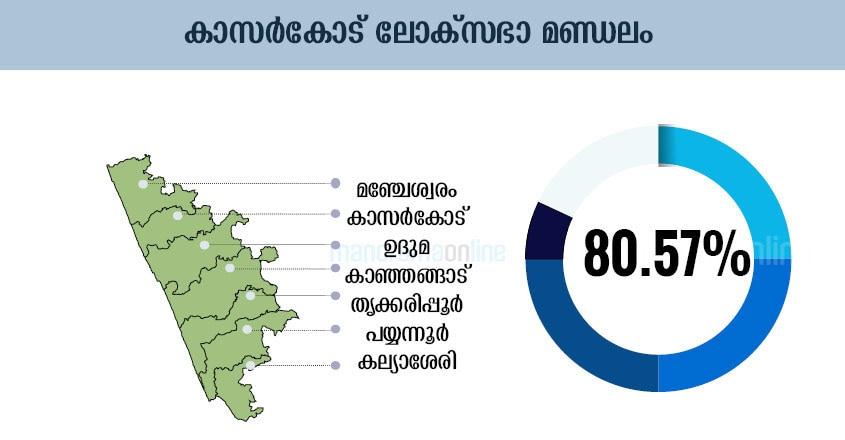 kasaragod-lok-sabha-constituency-polling-percentage-infographics