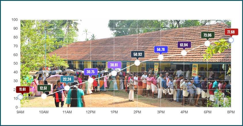 Kerala lok sabha elections 2019 schedule map infographics voters chart polling percentage