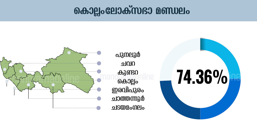 Kerala Election Chart, Kerala Election Graphics, Kerala Election Graph, Kerala Election Diagram, Kerala Election Table, Kerala Election Design , Kerala Election Schedule, Kerala Election Illustration, Kerala Election Plot, Kerala Election Map, Kerala Election Sketch, Kerala Election Drawing, Kollam Lok-Sabha-Election-Map-Infographics