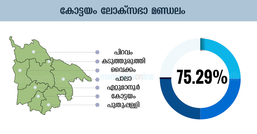 Kerala Election Chart, Kerala Election Graphics, Kerala Election Graph, Kerala Election Diagram, Kerala Election Table, Kerala Election Design , Kerala Election Schedule, Kerala Election Illustration, Kerala Election Plot, Kerala Election Map, Kerala Election Sketch, Kerala Election Drawing, Kottayam Lok-Sabha-Election-Map-Infographics