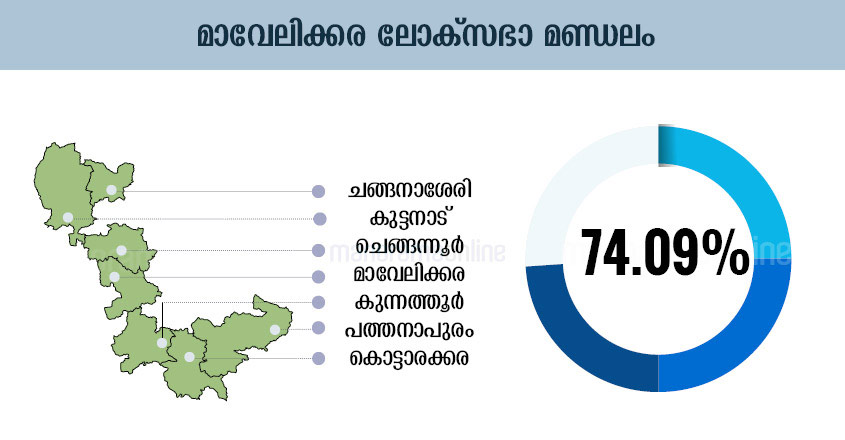 Kerala Election Chart, Kerala Election Graphics, Kerala Election Graph, Kerala Election Diagram, Kerala Election Table, Kerala Election Design , Kerala Election Schedule, Kerala Election Illustration, Kerala Election Plot, Kerala Election Map, Kerala Election Sketch, Kerala Election Drawing, Mavelikkara Lok-Sabha-Election-Map-Infographics