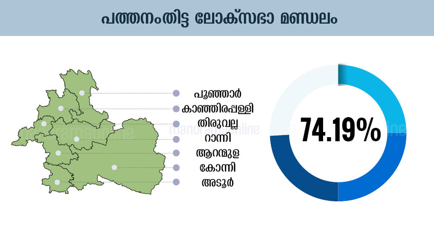 Kerala Election Chart, Kerala Election Graphics, Kerala Election Graph, Kerala Election Diagram, Kerala Election Table, Kerala Election Design , Kerala Election Schedule, Kerala Election Illustration, Kerala Election Plot, Kerala Election Map, Kerala Election Sketch, Kerala Election Drawing, Pathanamthitta Lok-Sabha-Election-Map-Infographics