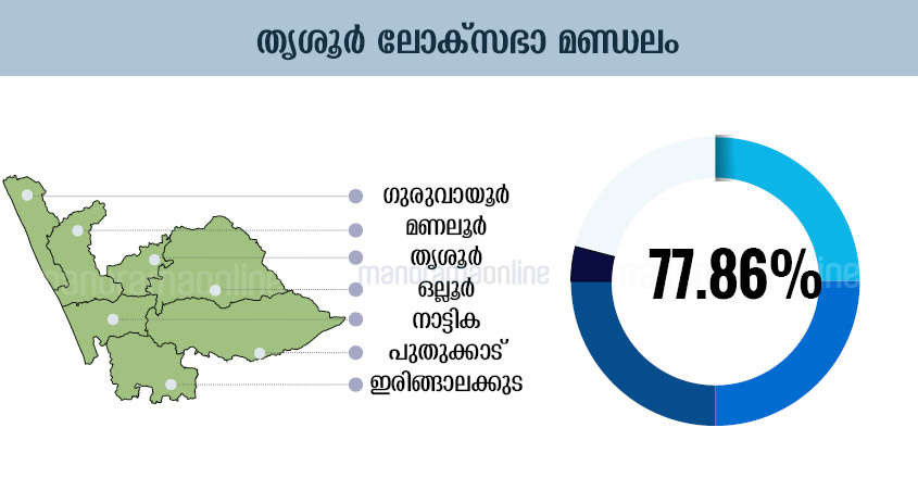 Kerala Election Chart, Kerala Election Graphics, Kerala Election Graph, Kerala Election Diagram, Kerala Election Table, Kerala Election Design , Kerala Election Schedule, Kerala Election Illustration, Kerala Election Plot, Kerala Election Map, Kerala Election Sketch, Kerala Election Drawing, Thrissur Lok-Sabha-Election-Map-Infographics