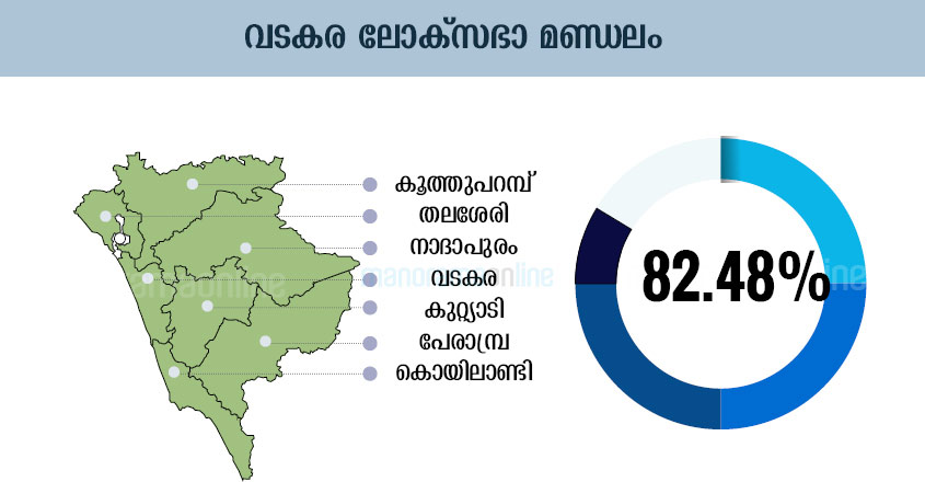 Vadakara-Lok-Sabha-Election-Map-Infographics