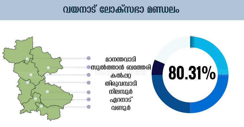 Kerala Election Chart, Kerala Election Graphics, Kerala Election Graph, Kerala Election Diagram, Kerala Election Table, Kerala Election Design , Kerala Election Schedule, Kerala Election Illustration, Kerala Election Plot, Kerala Election Map, Kerala Election Sketch, Kerala Election Drawing, Wayanad Lok-Sabha-Election-Map-Infographics