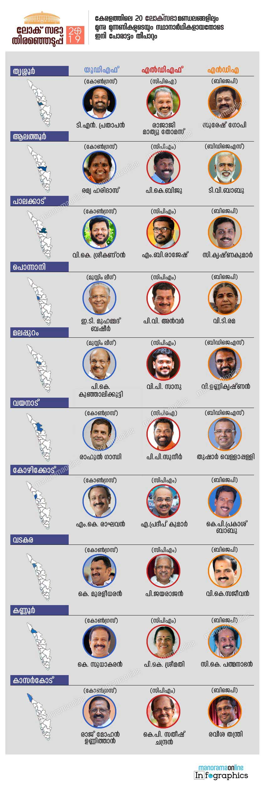 lok sabha election kerala complete constituency candidates-2019