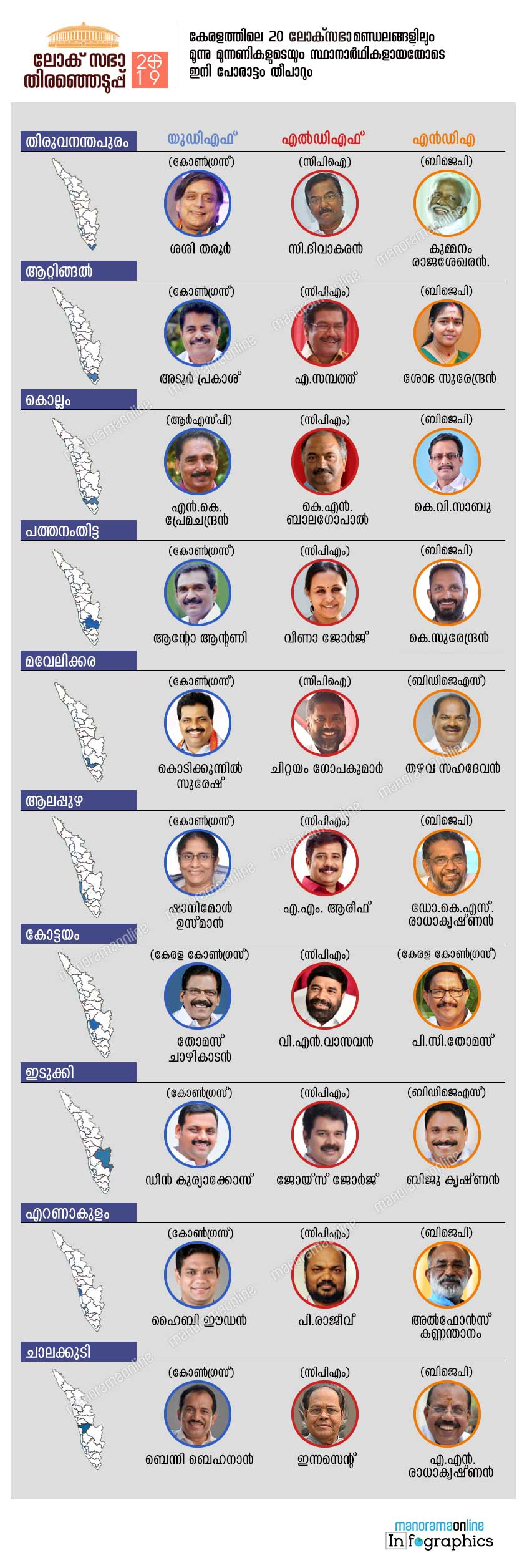 lok sabha election kerala complete constituency candidates