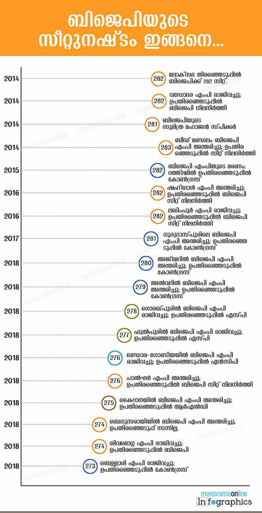 bjp-lost-seats-2014-to-2019-bypolls
